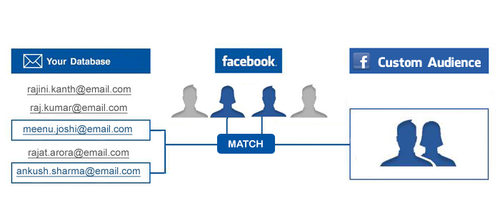 How to create a Custom Audience on Facebook from your hotel's guests for Remarketing